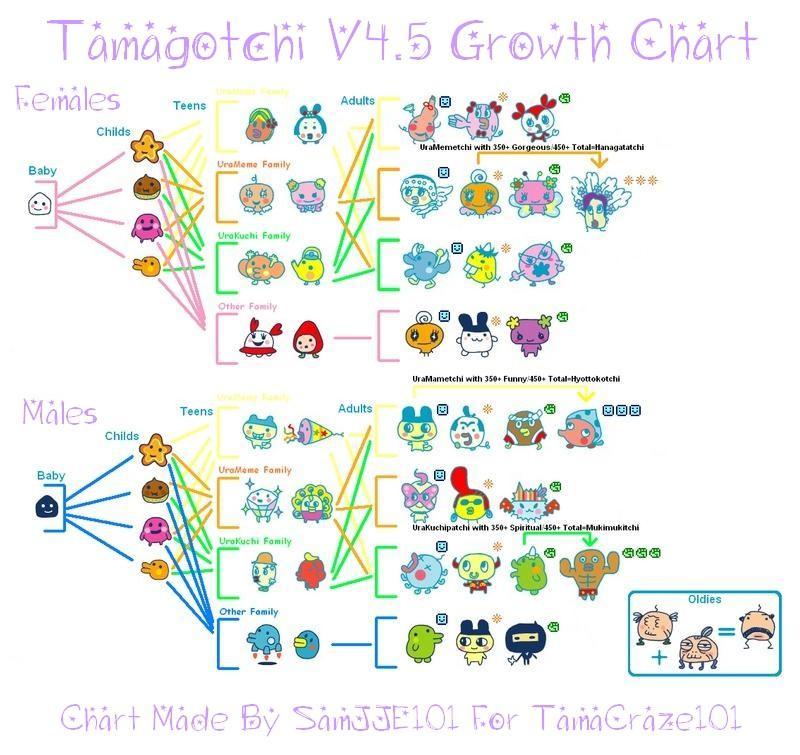 Tamagotchi V6 Growth Chart Rebellions